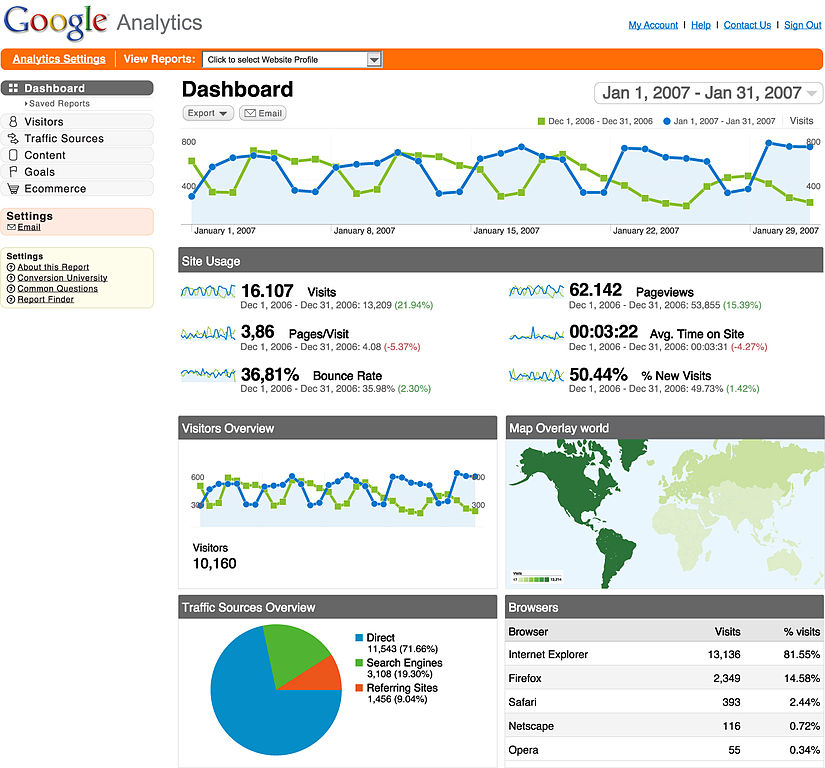 google analytics can help
