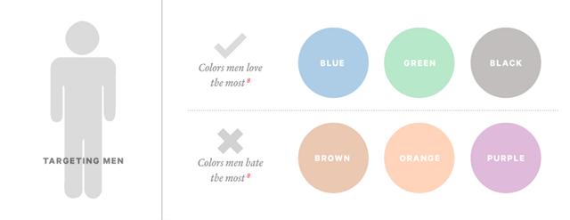 colors for targeting men