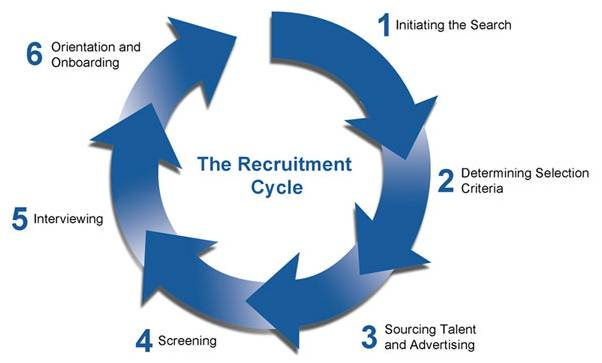 recruitment cycle