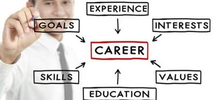 steps in career planning