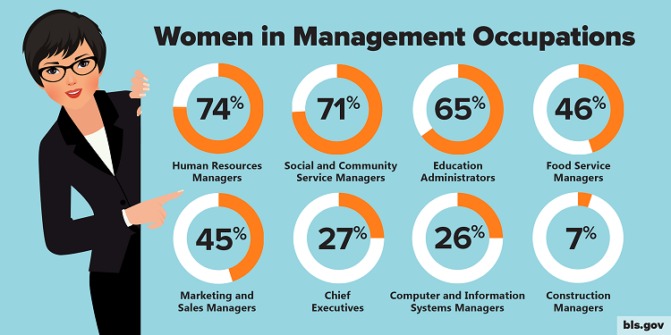 Women in Management Occupations