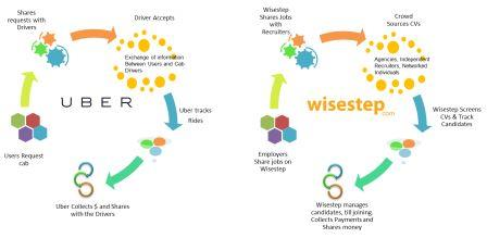 Wisestep crowdsourcing model