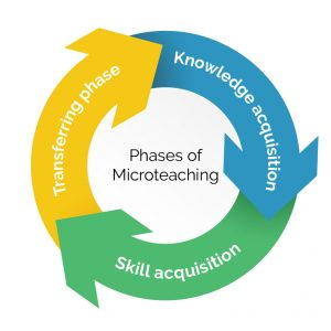 Micro teaching phases