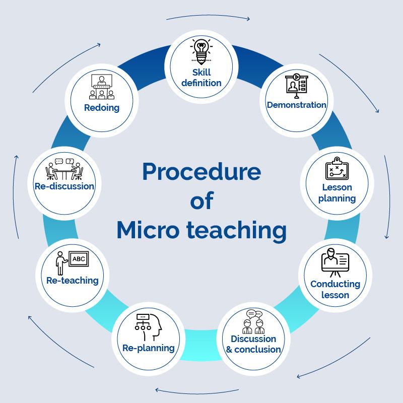 Micro teaching procedure