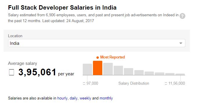 Full Stack Developer Salaries in India