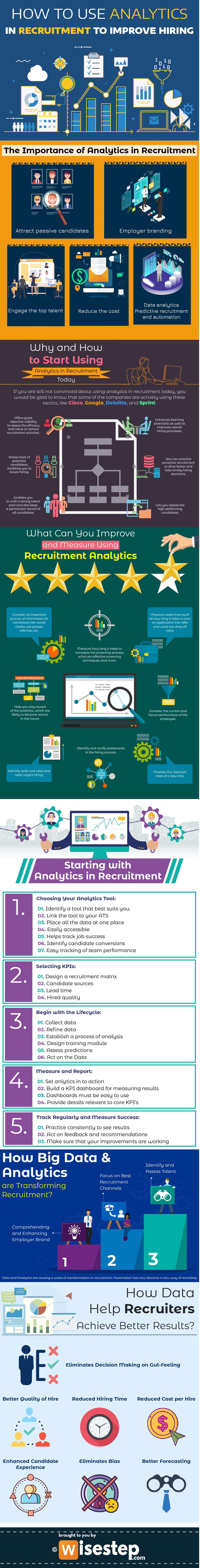 Analytics in Recruitment