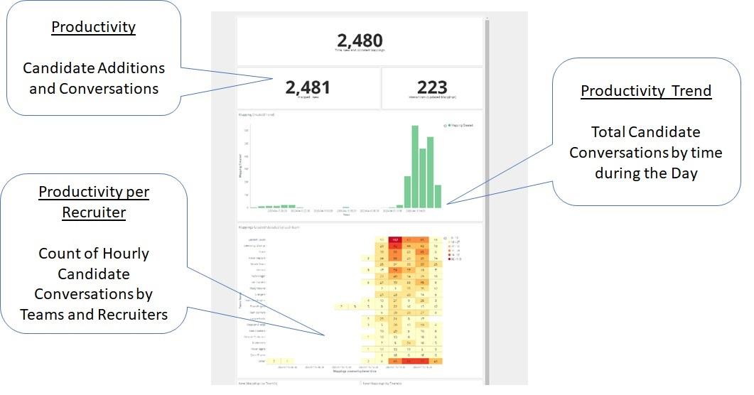 Wisestep Productivity Analytics Trends