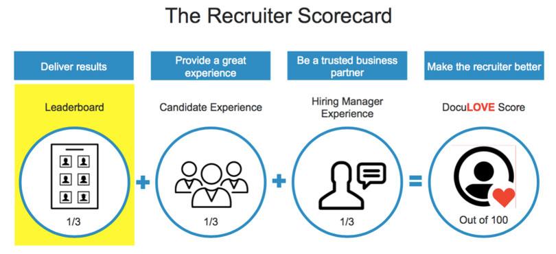 Recruiter Scorecard