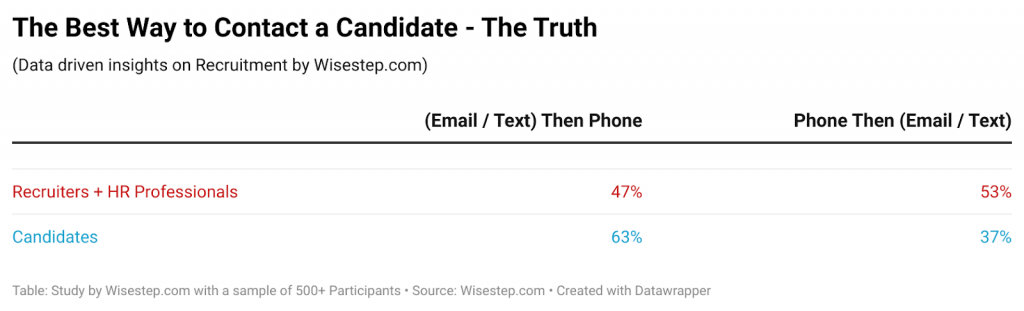 the-best-way-to-contact-a-candidate-the-truth